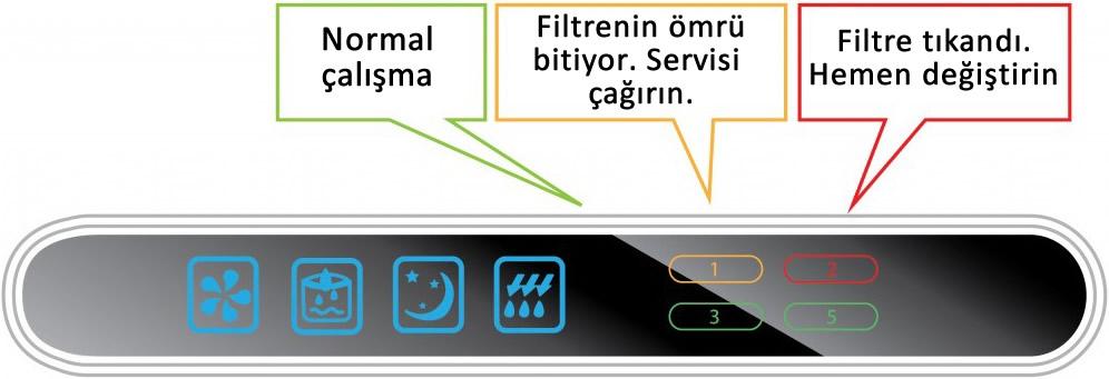 Su arıtma elektronik LED panel