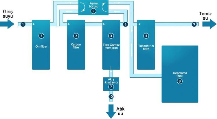 Ters osmoz arıtma kurulum şeması
